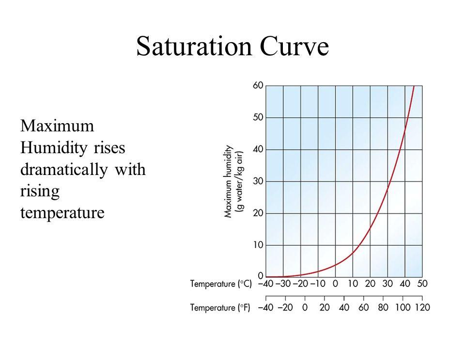 Saturation Curve Maximum Humidity rises dramatically with rising temperature