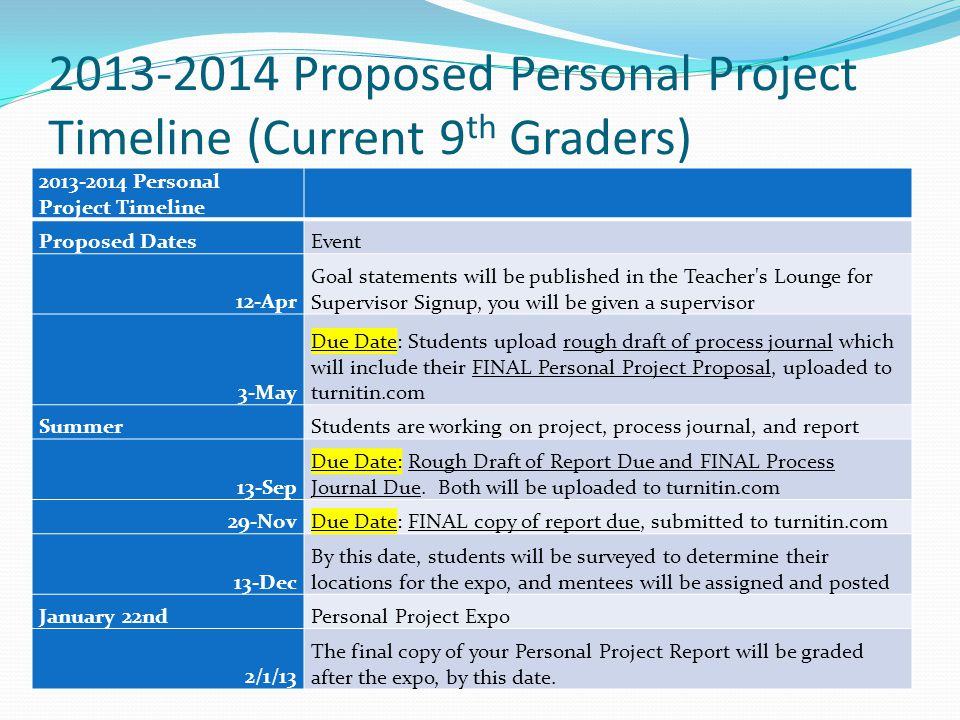 2013-2014 Proposed Personal Project Timeline (Current 9 th Graders) 2013-2014 Personal Project Timeline Proposed DatesEvent 12-Apr Goal statements will be published in the Teacher s Lounge for Supervisor Signup, you will be given a supervisor 3-May Due Date: Students upload rough draft of process journal which will include their FINAL Personal Project Proposal, uploaded to turnitin.com SummerStudents are working on project, process journal, and report 13-Sep Due Date: Rough Draft of Report Due and FINAL Process Journal Due.