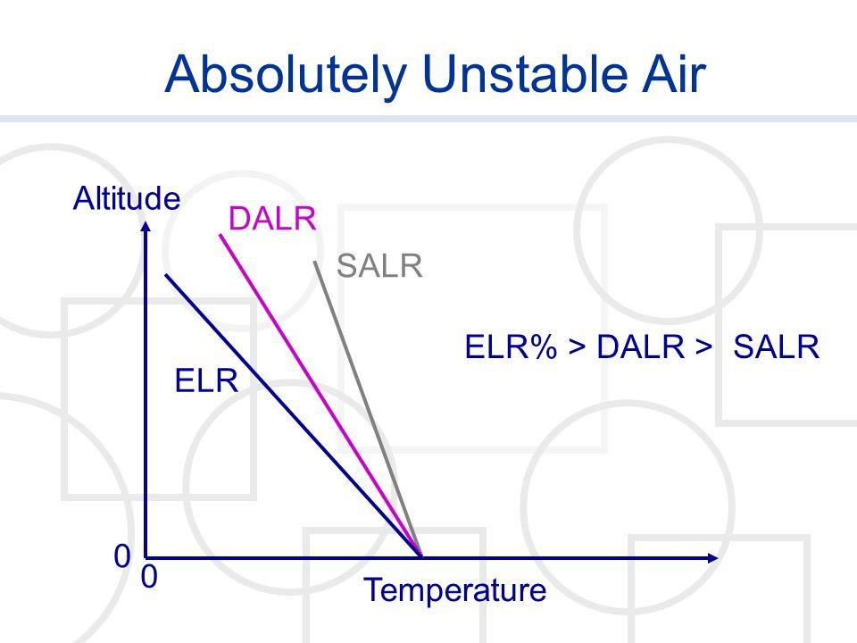 Absolutely Unstable Air Temperature Altitude 0 0 SALR DALR ELR ELR% > DALR > SALR