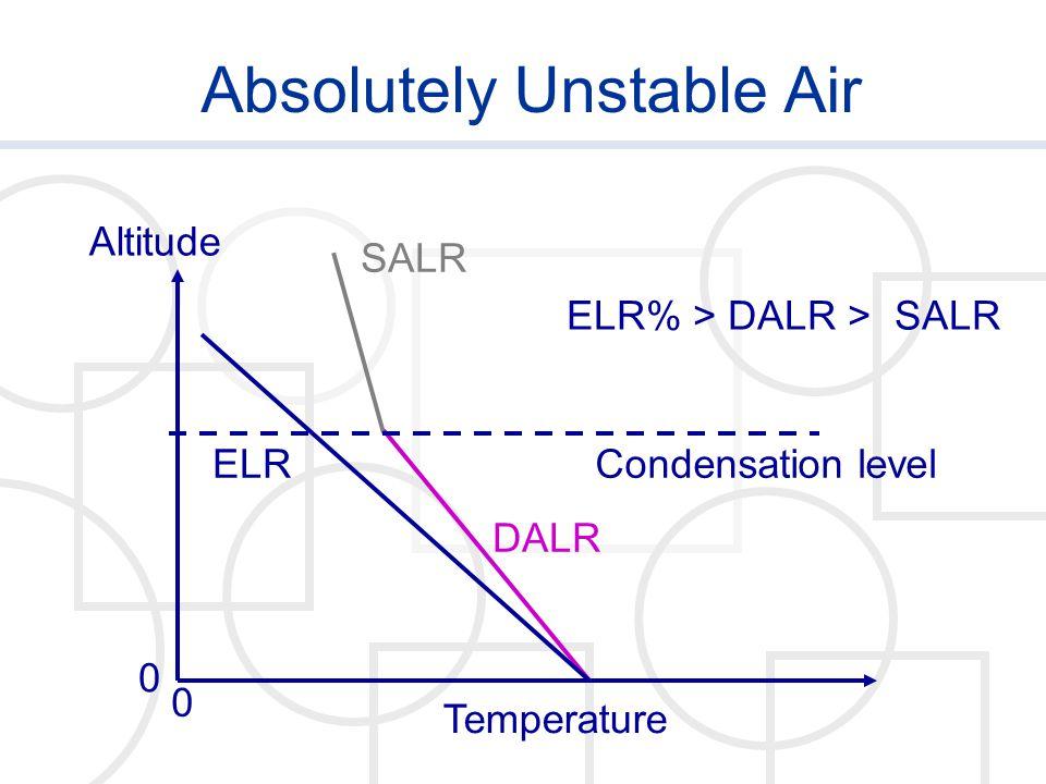 Absolutely Unstable Air Temperature Altitude 0 0 SALR DALR ELR ELR% > DALR > SALR Condensation level