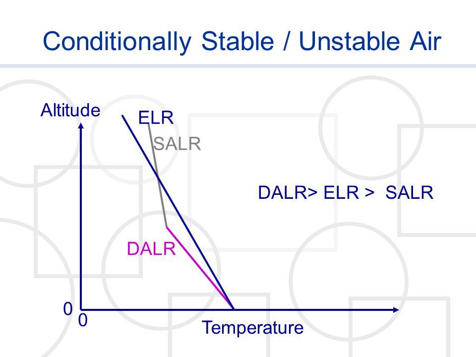 Conditionally Stable / Unstable Air Temperature Altitude 0 0 SALRDALR ELR DALR> ELR > SALR