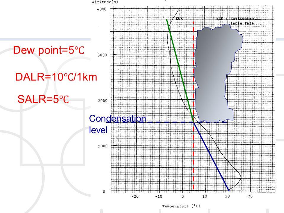 Dew point=5 ℃ DALR=10 ℃ /1km Condensation level SALR=5 ℃