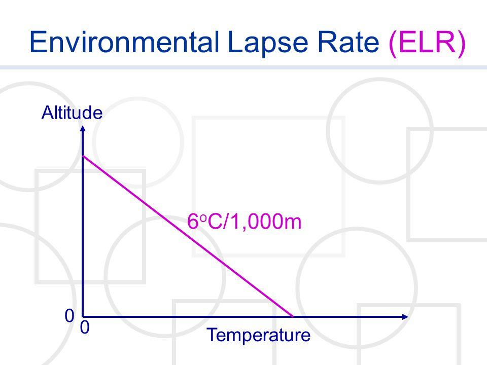 Environmental Lapse Rate (ELR) Temperature Altitude 0 0 6 o C/1,000m