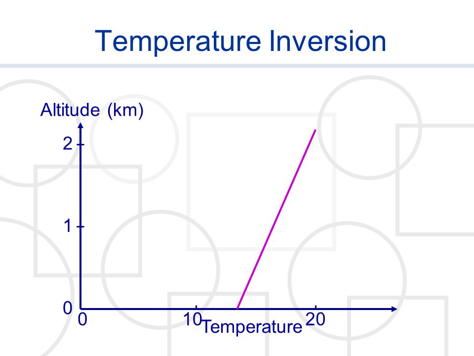 Temperature Inversion Temperature Altitude (km) 0 0 1020 1 2
