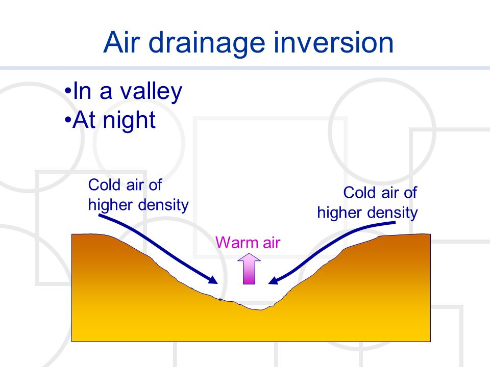 Air drainage inversion Cold air of higher density Warm air In a valley At night