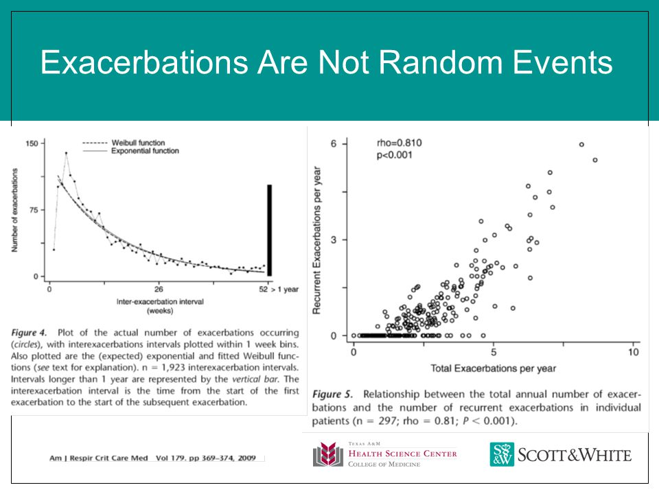 Exacerbations Are Not Random Events