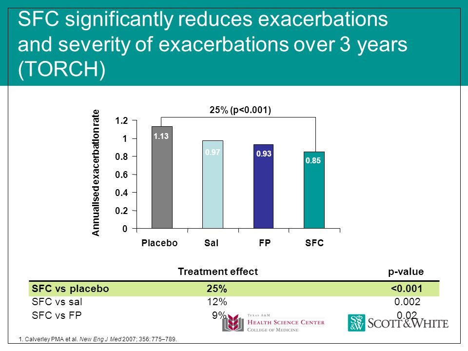 0.029%SFC vs FP 0.00212%SFC vs sal <0.00125%SFC vs placebo SFC significantly reduces exacerbations and severity of exacerbations over 3 years (TORCH) p-valueTreatment effect 0 0.2 0.4 0.6 0.8 1 1.2 Placebo Annualised exacerbation rate SalFPSFC 25% (p<0.001) 1.13 0.97 0.93 0.85 1.