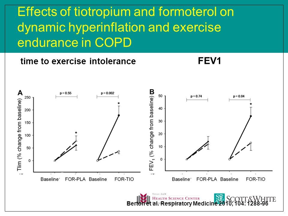 Effects of tiotropium and formoterol on dynamic hyperinflation and exercise endurance in COPD time to exercise intolerance FEV1 Berton et al.