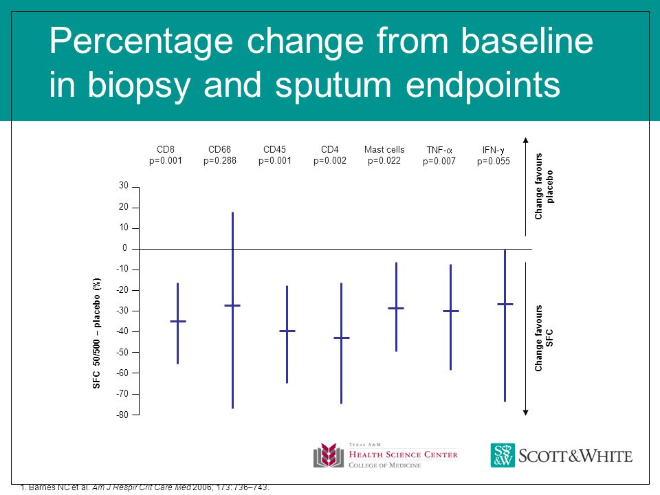 Percentage change from baseline in biopsy and sputum endpoints 1.
