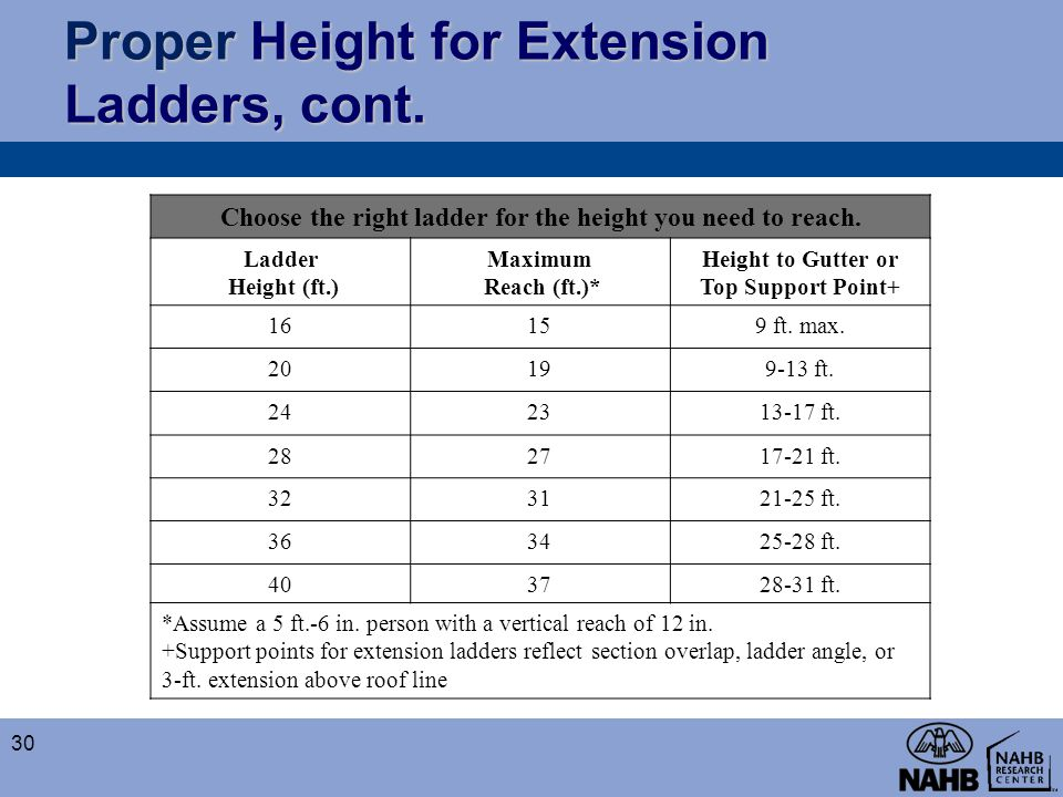 Proper Height for Extension Ladders, cont. Choose the right ladder for the height you need to reach. Ladder Height (ft.) Maximum Reach (ft.)* Height t