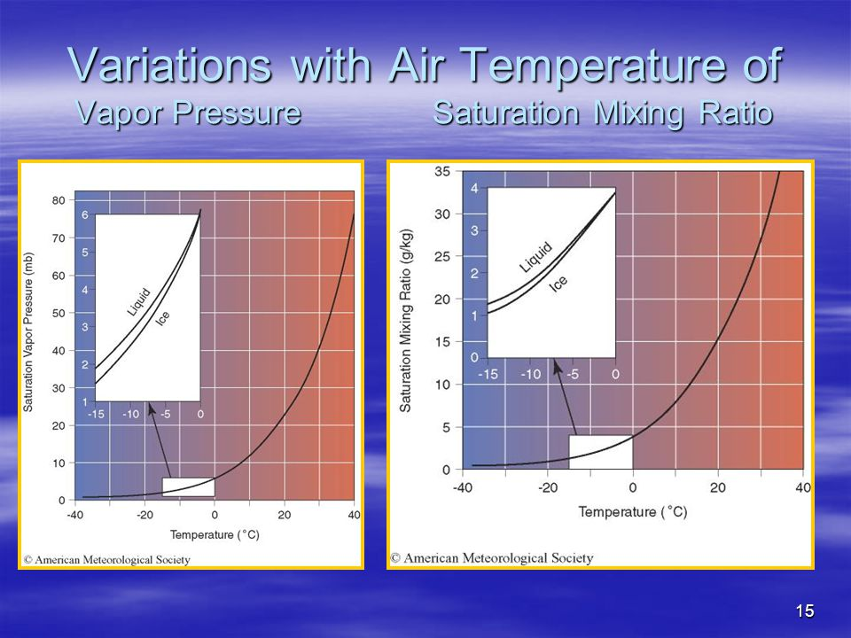 15 Variations with Air Temperature of Vapor Pressure Saturation Mixing Ratio