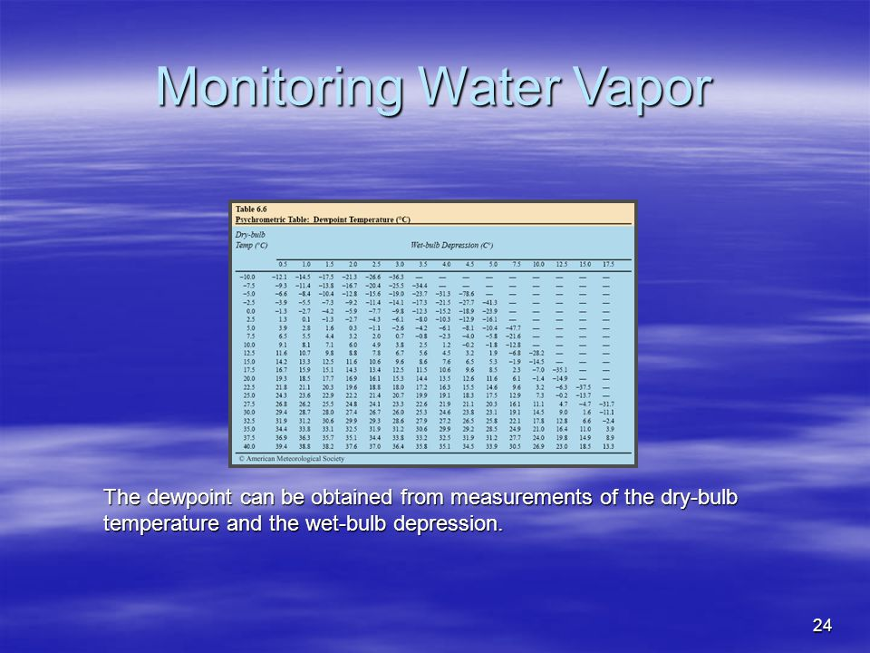 24 The dewpoint can be obtained from measurements of the dry-bulb temperature and the wet-bulb depression. Monitoring Water Vapor