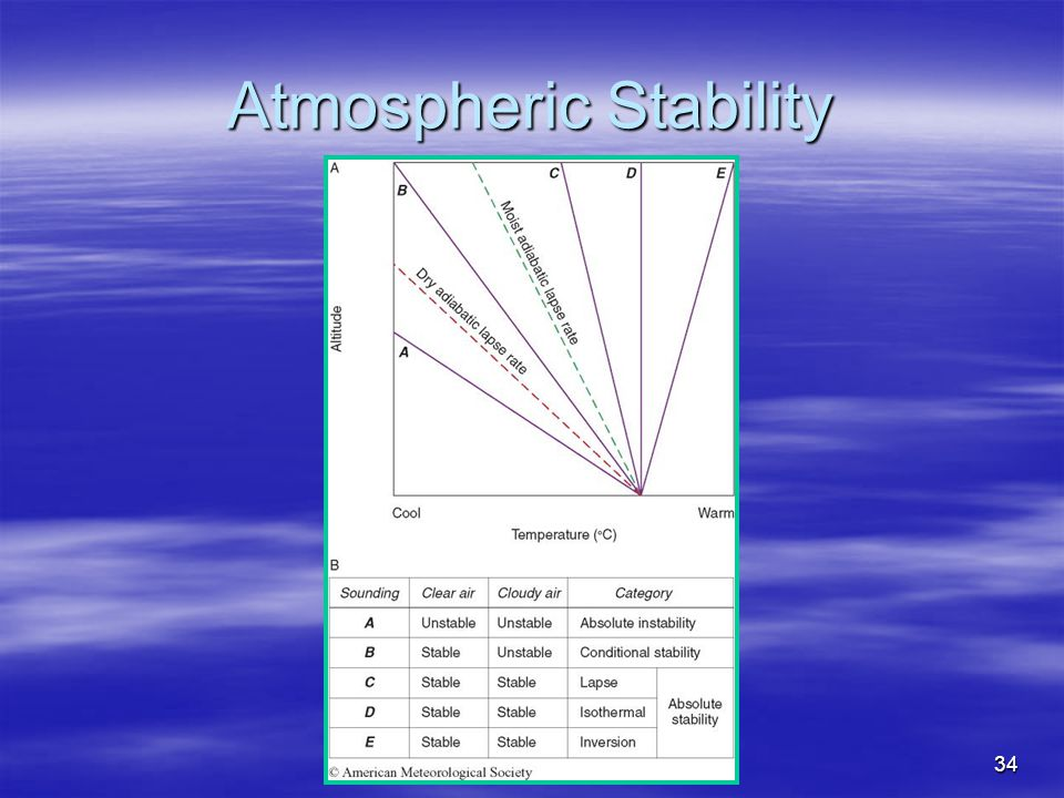 34 Atmospheric Stability