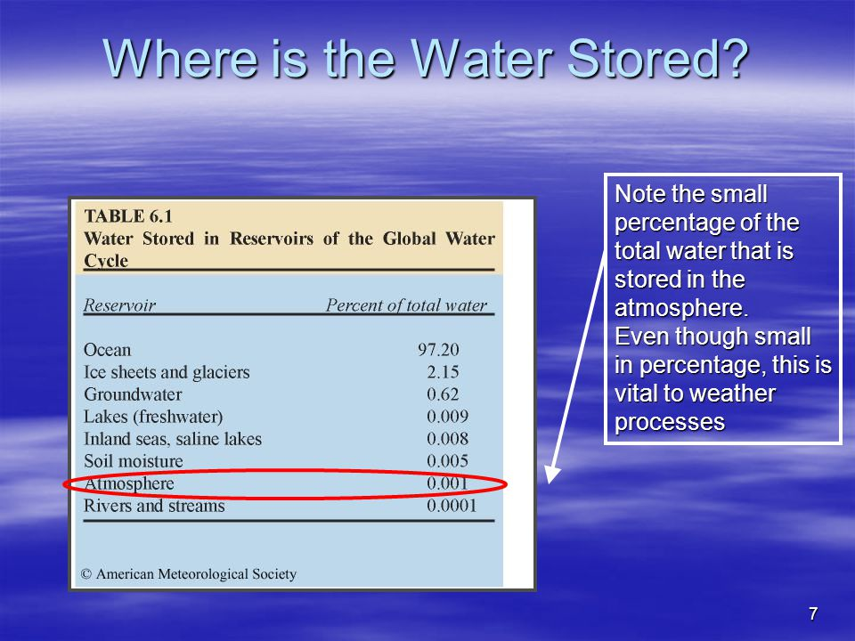 7 Where is the Water Stored? Note the small percentage of the total water that is stored in the atmosphere. Even though small in percentage, this is v
