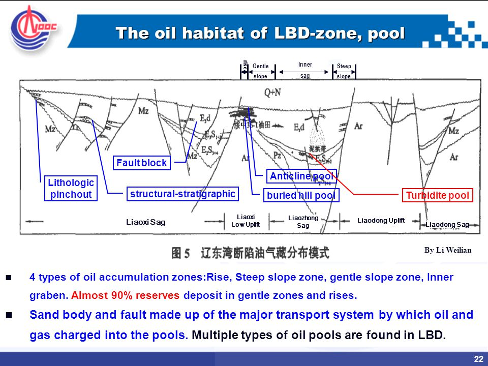 22 Liaoxi Sag Liaoxi Low Uplift By Li Weilian Liaozhong Sag Liaodong Uplift Liaodong Sag Fault block Anticline pool structural-stratigraphic buried hill pool Turbidite pool Lithologic pinchout 4 types of oil accumulation zones:Rise, Steep slope zone, gentle slope zone, Inner graben.