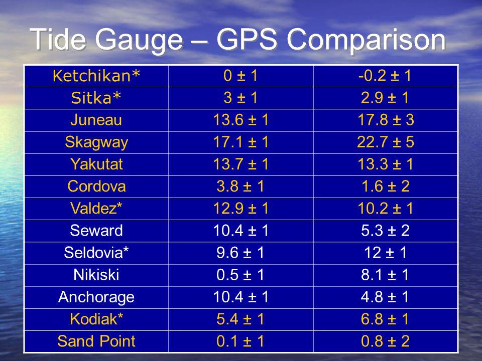 Tide Gauge – GPS Comparison Ketchikan* 0 ± 1-0.2 ± 1 Sitka* 3 ± 12.9 ± 1 Juneau13.6 ± 117.8 ± 3 Skagway17.1 ± 122.7 ± 5 Yakutat13.7 ± 113.3 ± 1 Cordova3.8 ± 11.6 ± 2 Valdez*12.9 ± 110.2 ± 1 Seward10.4 ± 15.3 ± 2 Seldovia*9.6 ± 112 ± 1 Nikiski0.5 ± 18.1 ± 1 Anchorage10.4 ± 14.8 ± 1 Kodiak*5.4 ± 16.8 ± 1 Sand Point0.1 ± 10.8 ± 2