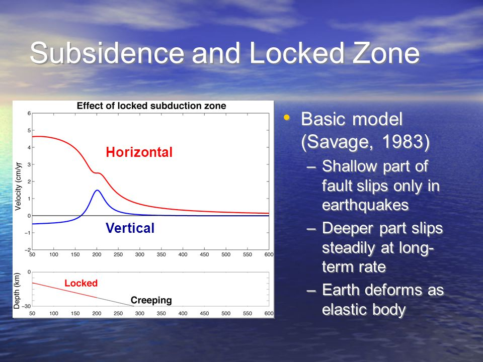 Subsidence and Locked Zone Basic model (Savage, 1983) –Shallow part of fault slips only in earthquakes –Deeper part slips steadily at long- term rate –Earth deforms as elastic body Basic model (Savage, 1983) –Shallow part of fault slips only in earthquakes –Deeper part slips steadily at long- term rate –Earth deforms as elastic body Horizontal Vertical