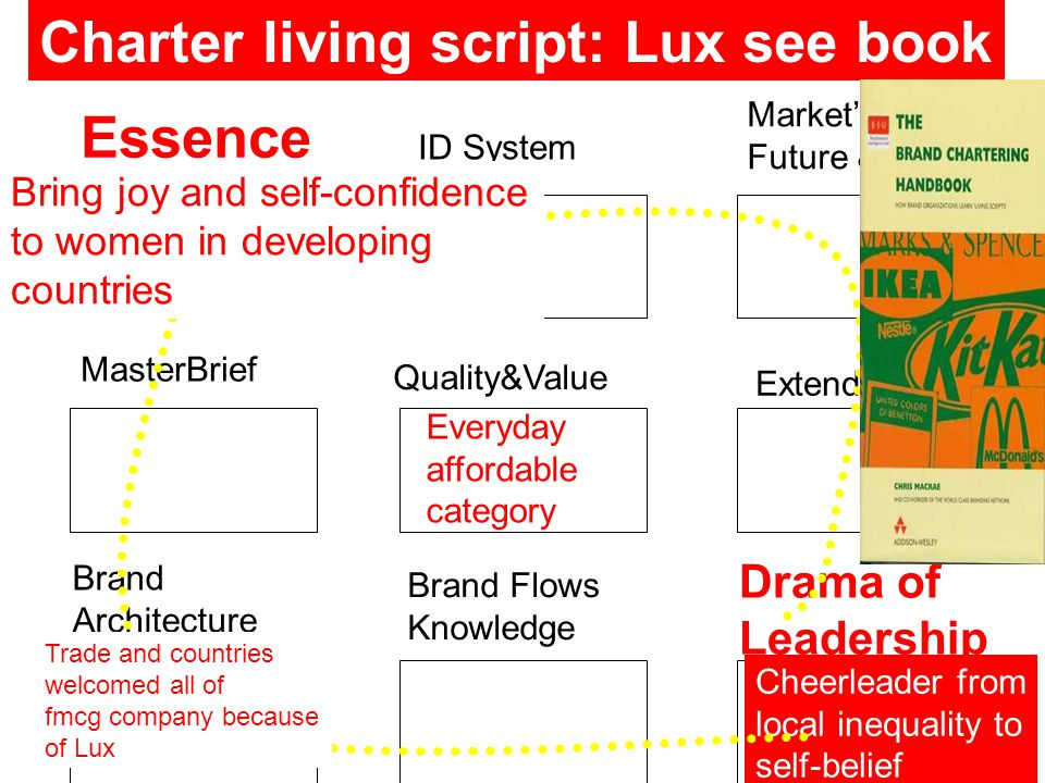 Essence ID System Market's Future & History MasterBrief Quality&Value Extends Brand Architecture Brand Flows Knowledge Drama of Leadership Charter living script: Lux see book Cheerleader from local inequality to self-belief Bring joy and self-confidence to women in developing countries Trade and countries welcomed all of fmcg company because of Lux Everyday affordable category