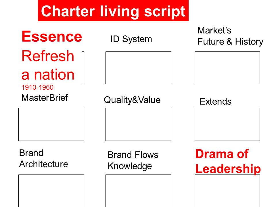 Essence ID System Market's Future & History MasterBrief Quality&Value Extends Brand Architecture Brand Flows Knowledge Drama of Leadership Charter living script Refresh a nation 1910-1960