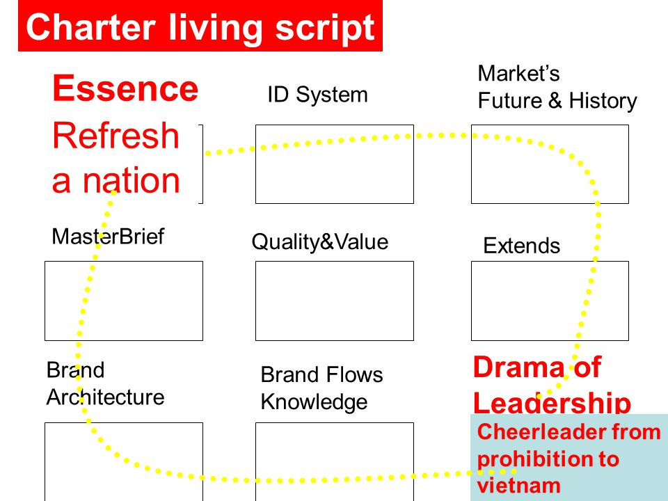 Essence ID System Market's Future & History MasterBrief Quality&Value Extends Brand Architecture Brand Flows Knowledge Drama of Leadership Charter living script Refresh a nation Cheerleader from prohibition to vietnam