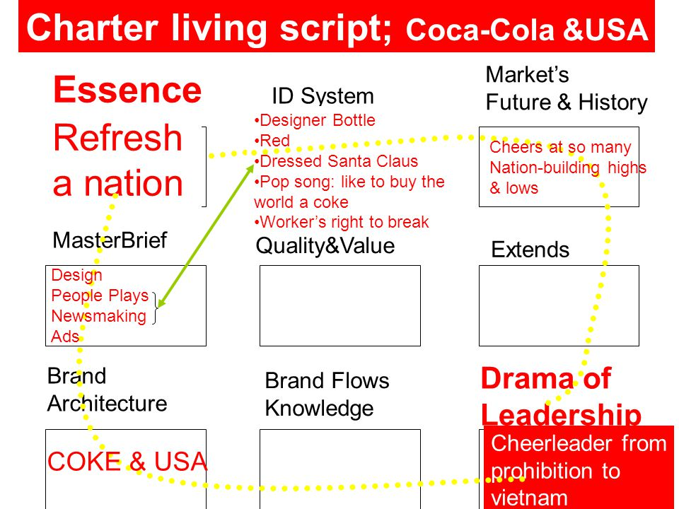Essence ID System Market's Future & History MasterBrief Quality&Value Extends Brand Architecture Brand Flows Knowledge Drama of Leadership Charter living script; Coca-Cola &USA Refresh a nation Cheerleader from prohibition to vietnam Designer Bottle Red Dressed Santa Claus Pop song: like to buy the world a coke Worker's right to break Design People Plays Newsmaking Ads Cheers at so many Nation-building highs & lows COKE & USA