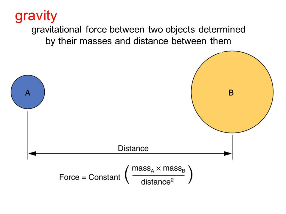 gravity gravitational force between two objects determined by their masses and distance between them