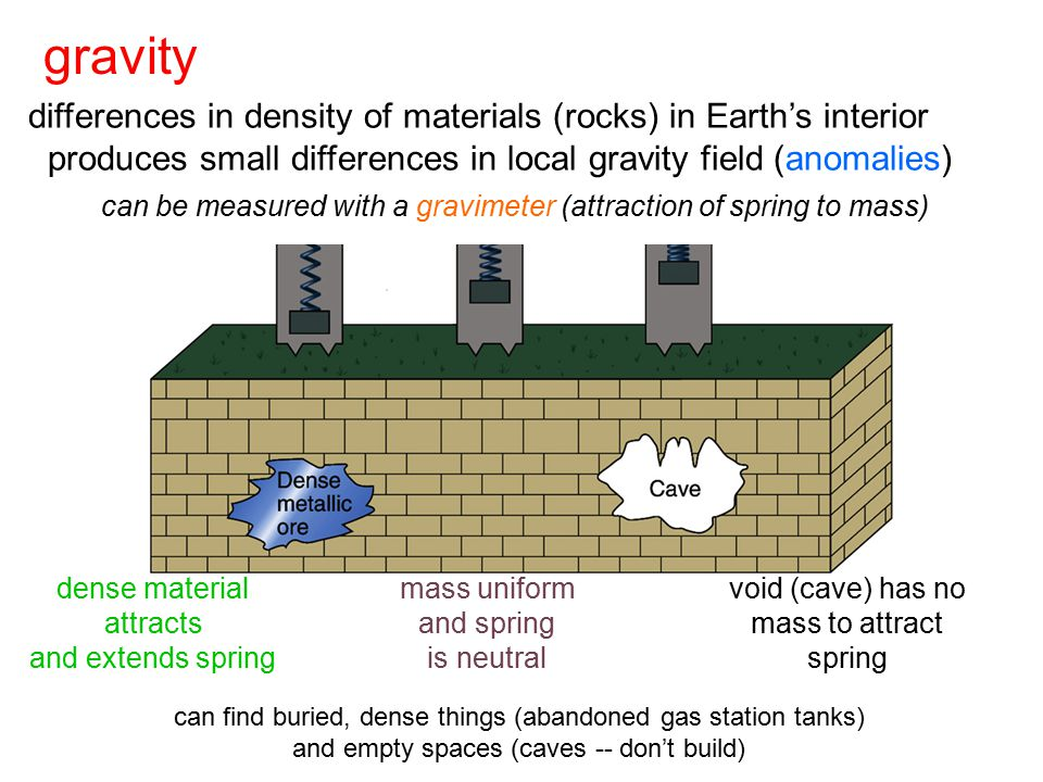 gravity differences in density of materials (rocks) in Earth's interior produces small differences in local gravity field (anomalies) can be measured