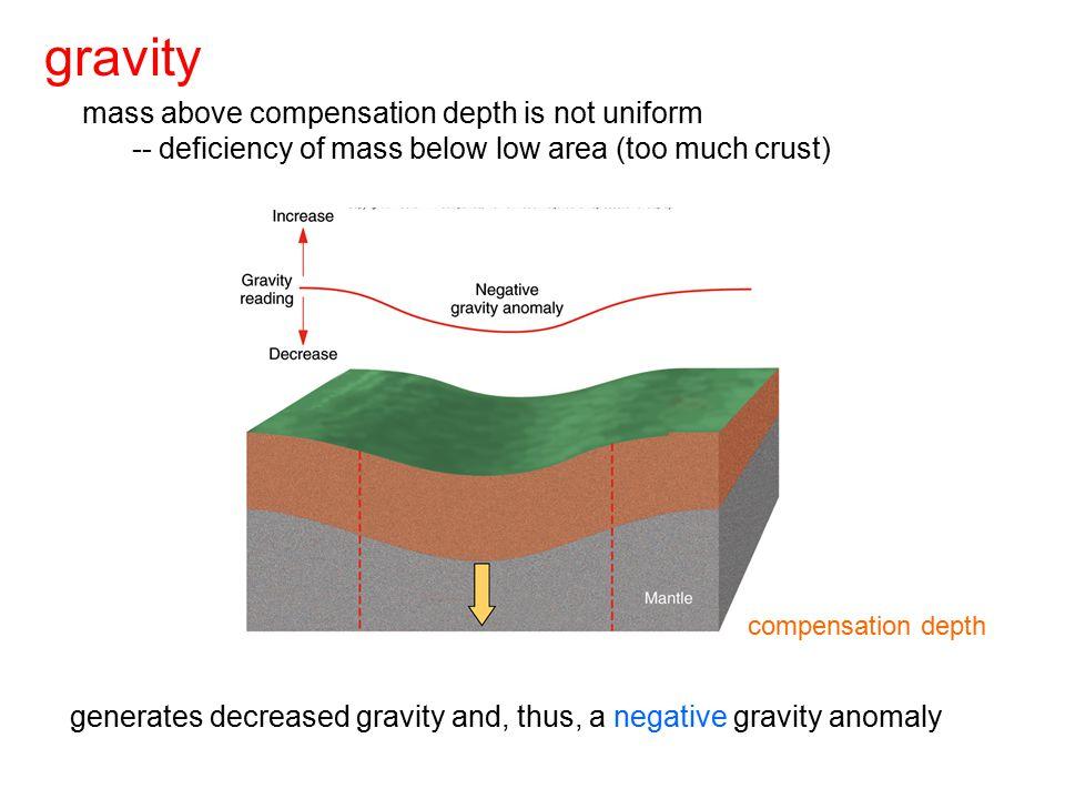 gravity mass above compensation depth is not uniform -- deficiency of mass below low area (too much crust) compensation depth generates decreased grav
