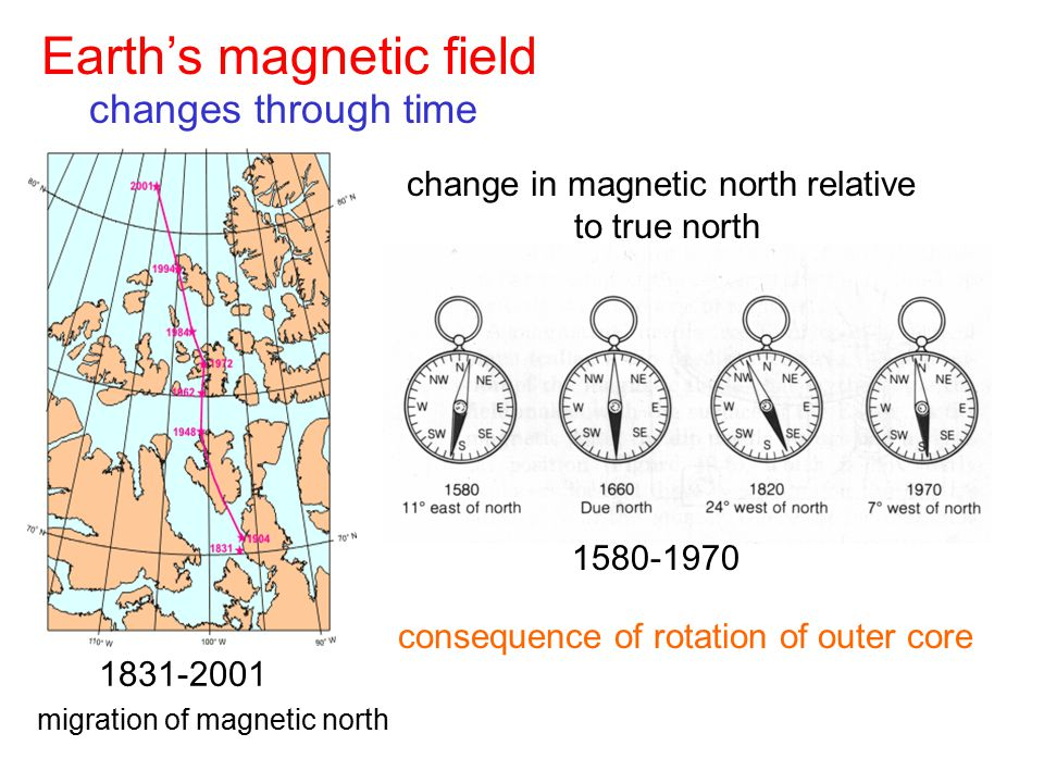 Earth's magnetic field changes through time change in magnetic north relative to true north 1580-1970 1831-2001 migration of magnetic north consequenc