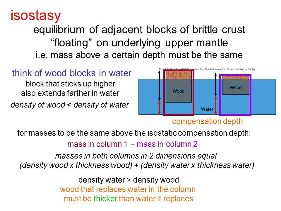 """isostasy equilibrium of adjacent blocks of brittle crust """"floating"""" on underlying upper mantle i.e. mass above a certain depth must be the same think"""