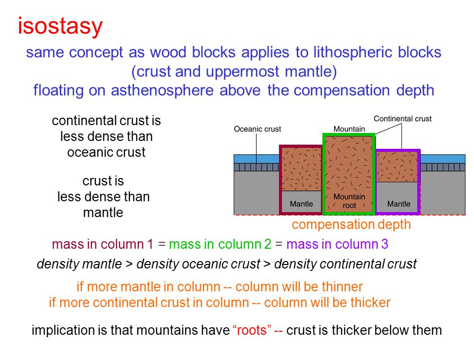 isostasy continental crust is less dense than oceanic crust mass in column 1 = mass in column 2 = mass in column 3 density mantle > density oceanic cr
