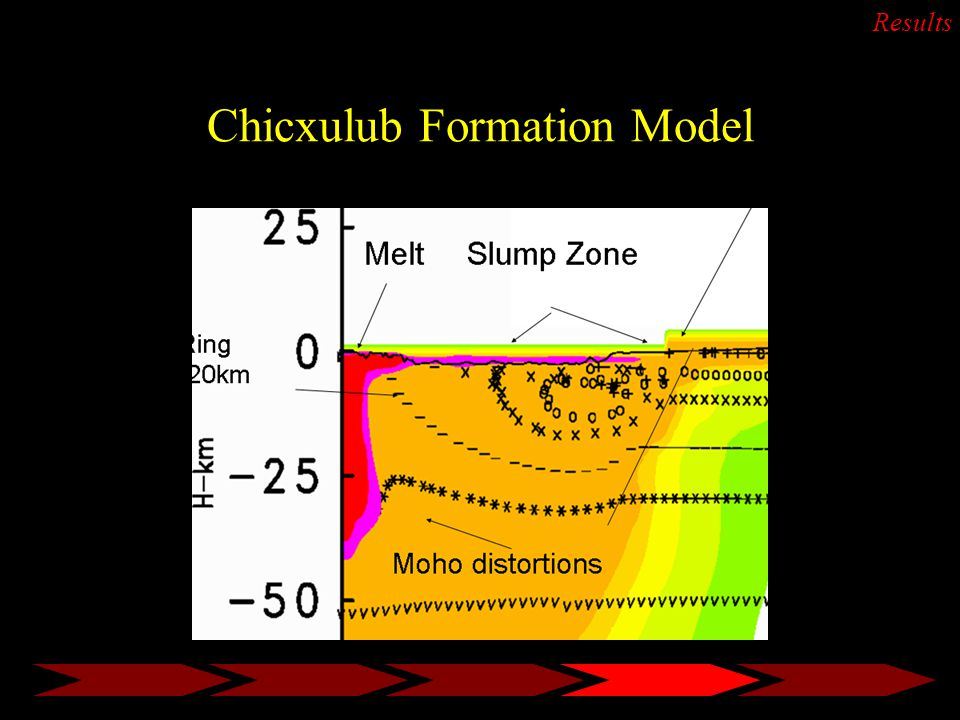Chicxulub Formation Model Results