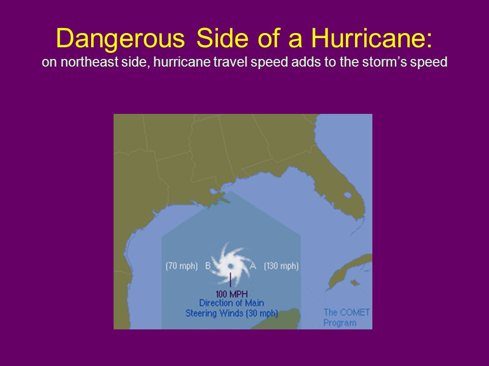 Dangerous Side of a Hurricane: on northeast side, hurricane travel speed adds to the storm's speed