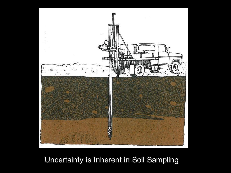 Uncertainty is Inherent in Soil Sampling