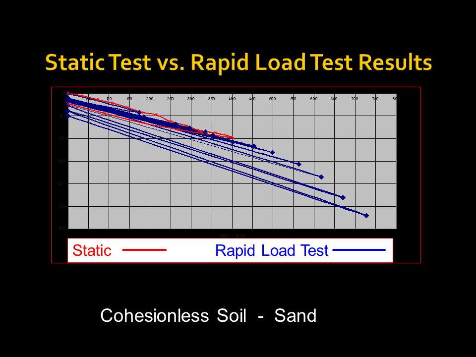 Cohesionless Soil - Sand Static Test vs. Rapid Load Test Results Static Rapid Load Test