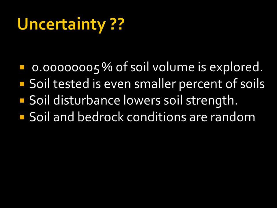  0.00000005 % of soil volume is explored.