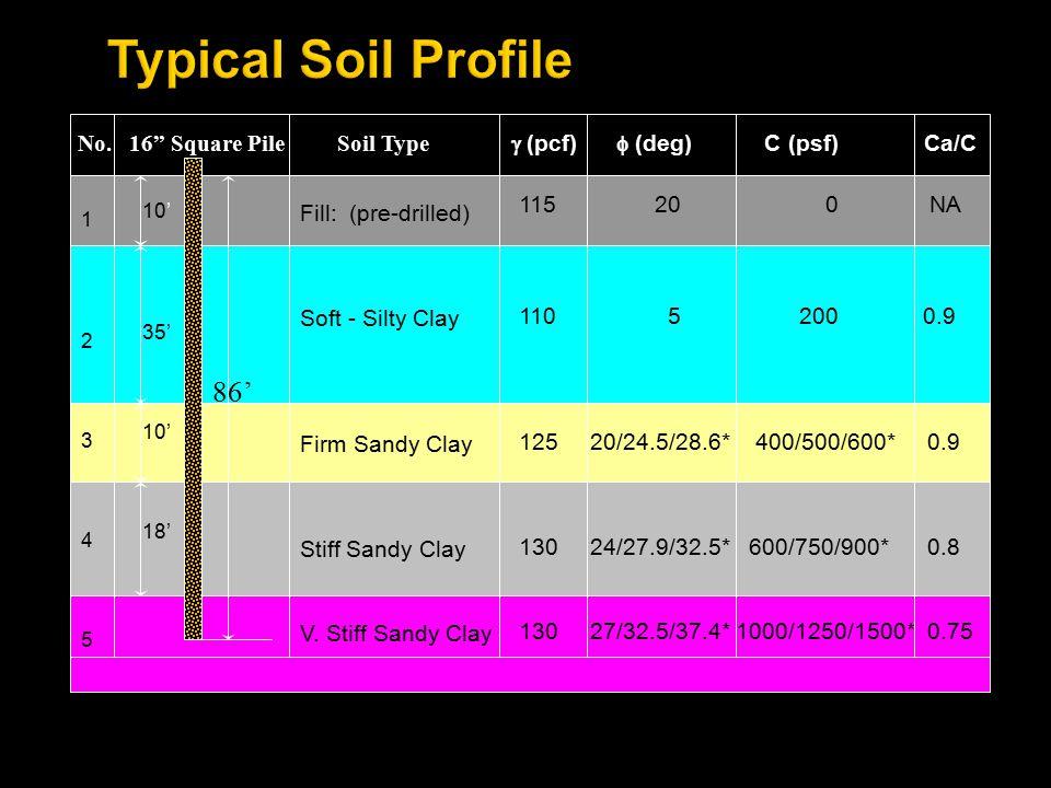 Fill: (pre-drilled) Soft - Silty Clay Firm Sandy Clay Stiff Sandy Clay V.