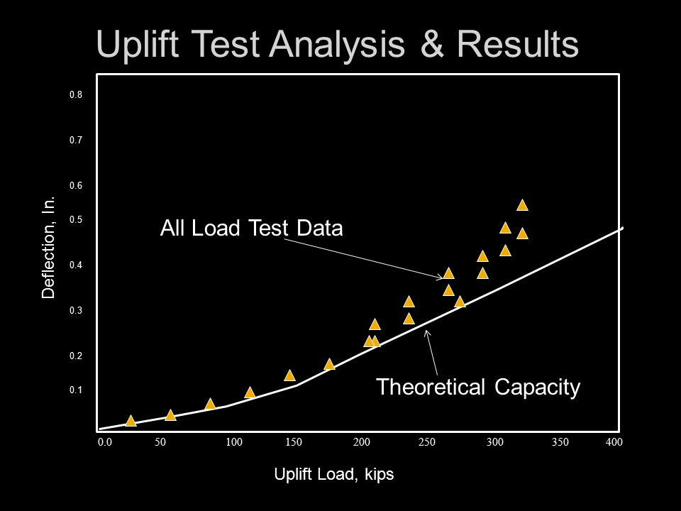 Uplift Test Analysis & Results 0.0 50 100 150 200 250 300 350 400 0.8 0.7 0.6 0.5 0.4 0.3 0.2 0.1 Deflection, In.