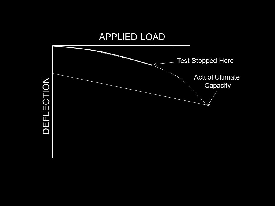 APPLIED LOAD Test Stopped Here Actual Ultimate Capacity DEFLECTION