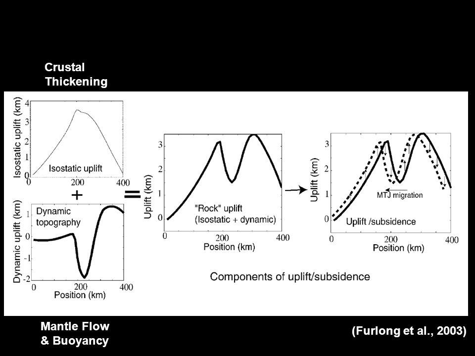 (Furlong et al., 2003) Crustal Thickening Mantle Flow & Buoyancy