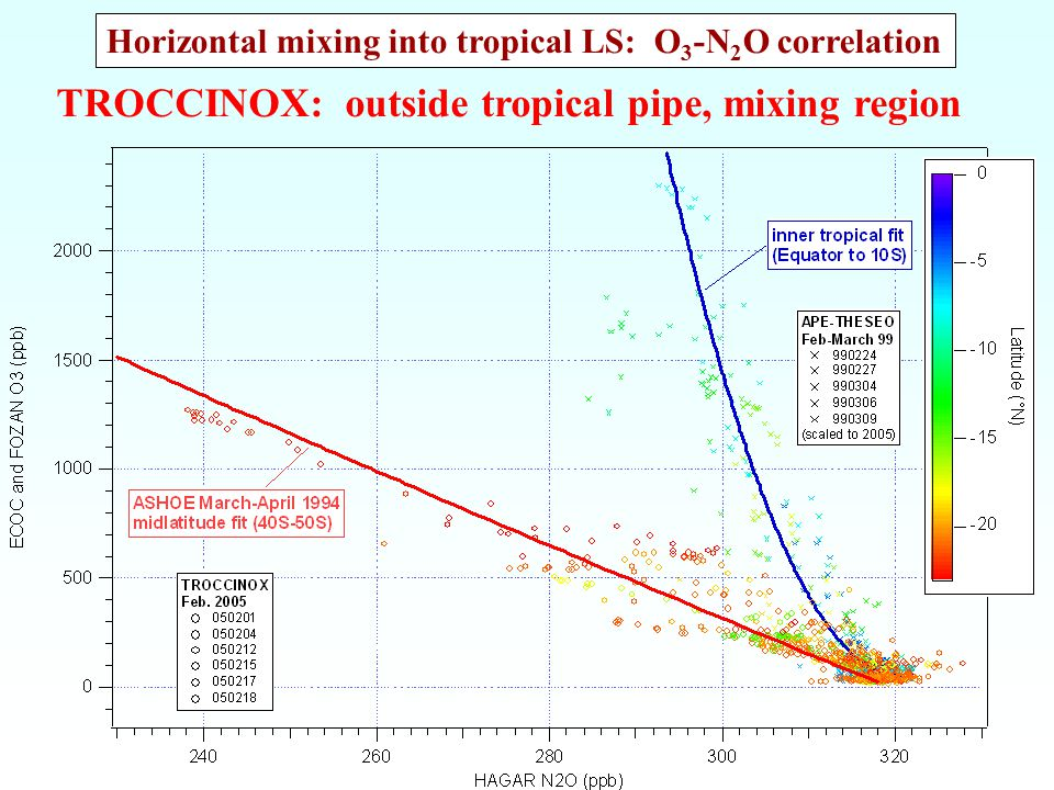 TROCCINOX: outside tropical pipe, mixing region Horizontal mixing into tropical LS: O 3 -N 2 O correlation