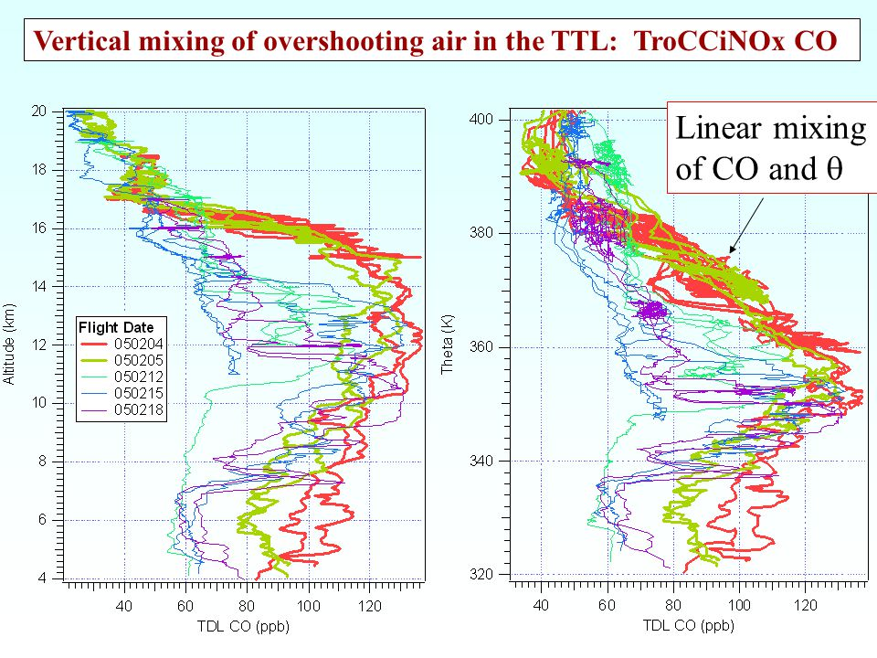 Mixing of overshooting air: CO profiles Linear mixing of CO and  Vertical mixing of overshooting air in the TTL: TroCCiNOx CO