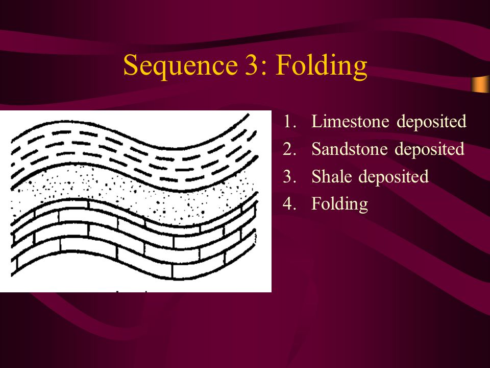 Sequence 3: Folding 1.Limestone deposited 2.Sandstone deposited 3.Shale deposited 4.Folding
