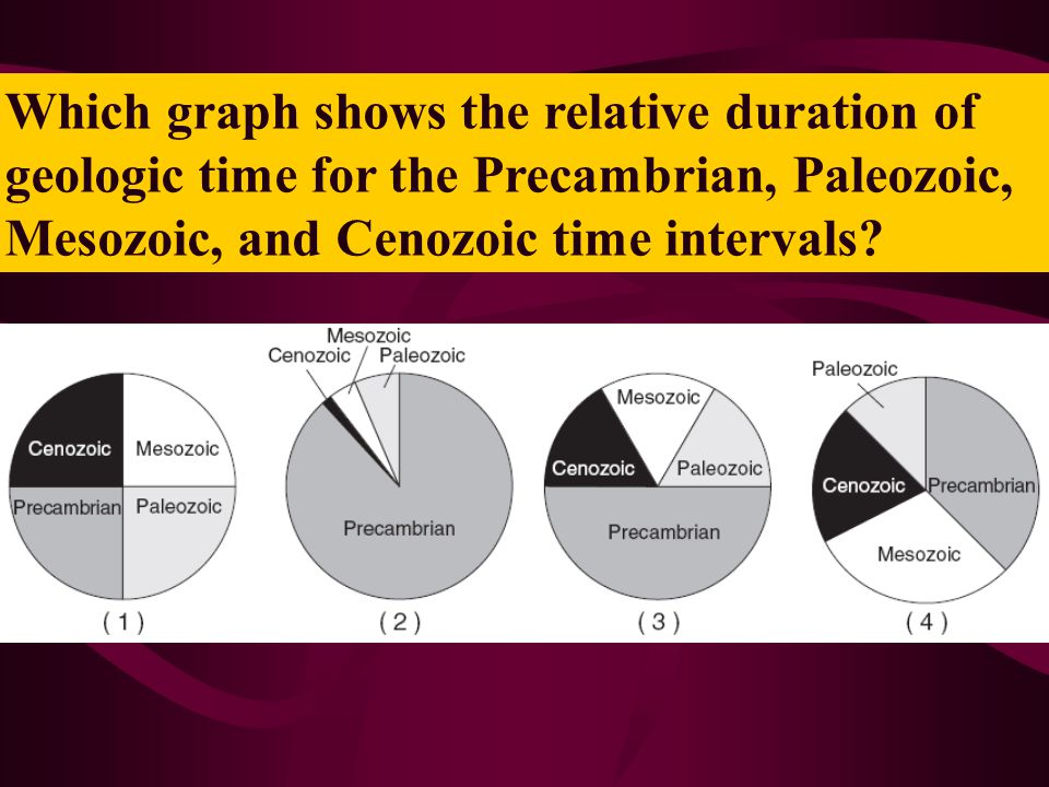 Which graph shows the relative duration of geologic time for the Precambrian, Paleozoic, Mesozoic, and Cenozoic time intervals?