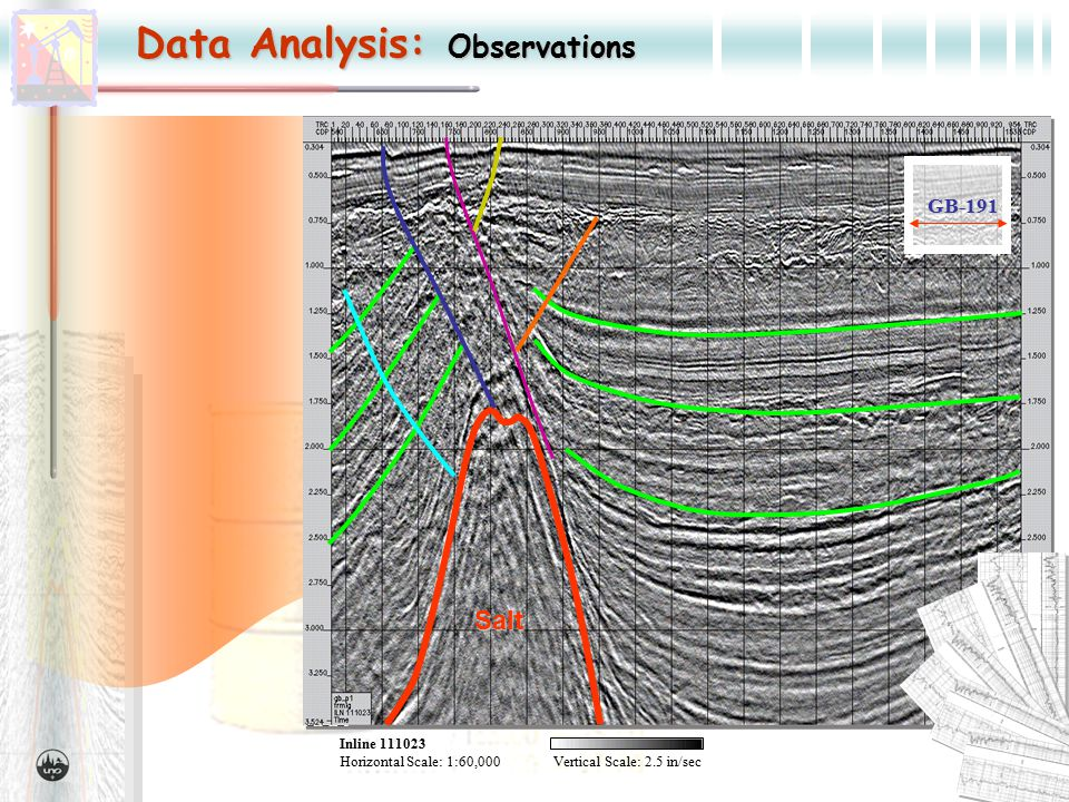 Data Analysis: Observations Inline 111023 Horizontal Scale:1:60,000Vertical Scale: 2.5 in/sec GB-191 Salt