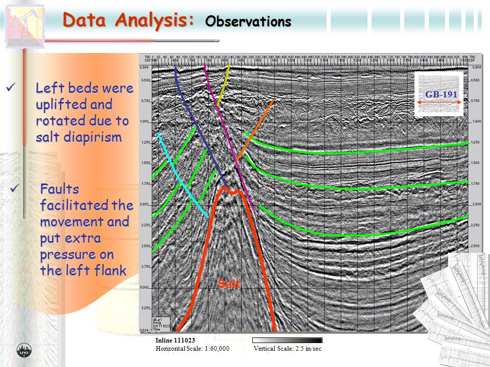 Data Analysis: Observations Inline 111023 Horizontal Scale:1:60,000Vertical Scale: 2.5 in/sec GB-191 Faults facilitated the movement and put extra pressure on the left flank Faults facilitated the movement and put extra pressure on the left flank Salt Left beds were uplifted and rotated due to salt diapirism Left beds were uplifted and rotated due to salt diapirism