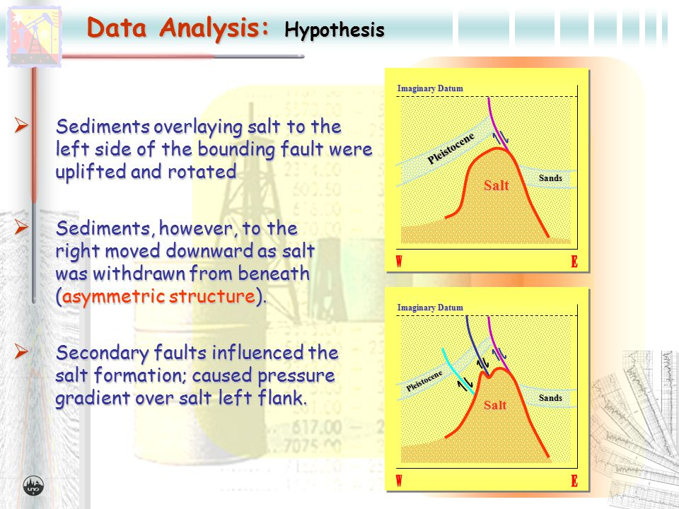Data Analysis: Hypothesis  Sediments overlaying salt to the left side of the bounding fault were uplifted and rotated Imaginary Datum Salt Pleistocene Sands Salt Pleistocene Sands  Secondary faults influenced the salt formation; caused pressure gradient over salt left flank.