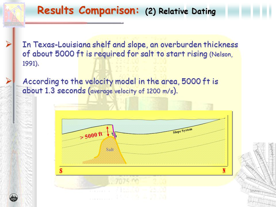 Results Comparison: (2) Relative Dating  In Texas-Louisiana shelf and slope, an overburden thickness of about 5000 ft is required for salt to start rising (Nelson, 1991).
