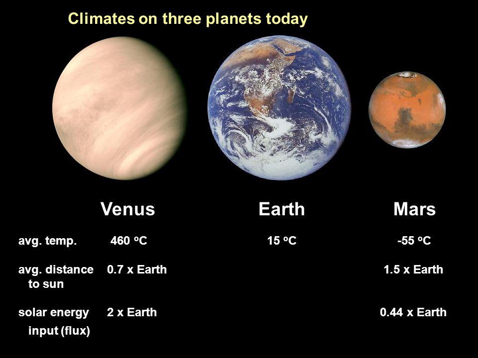 Venus Earth Mars avg. temp. 460 o C 15 o C -55 o C avg. distance 0.7 x Earth 1.5 x Earth to sun solar energy 2 x Earth 0.44 x Earth input (flux) Clima