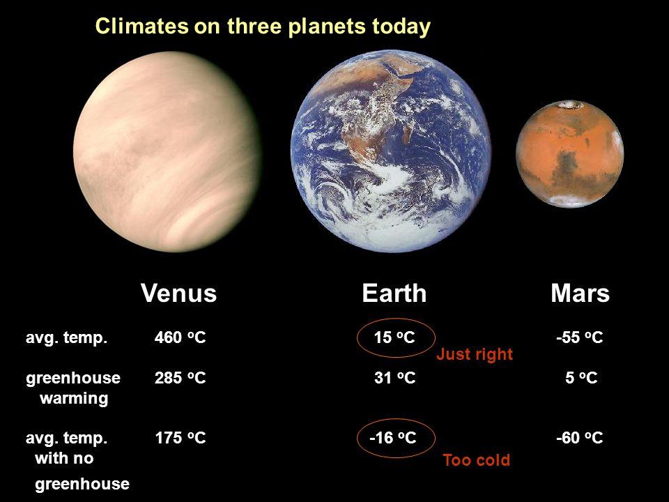 Venus Earth Mars avg. temp. 460 o C 15 o C -55 o C greenhouse 285 o C 31 o C 5 o C warming avg. temp. 175 o C -16 o C -60 o C with no greenhouse Clima